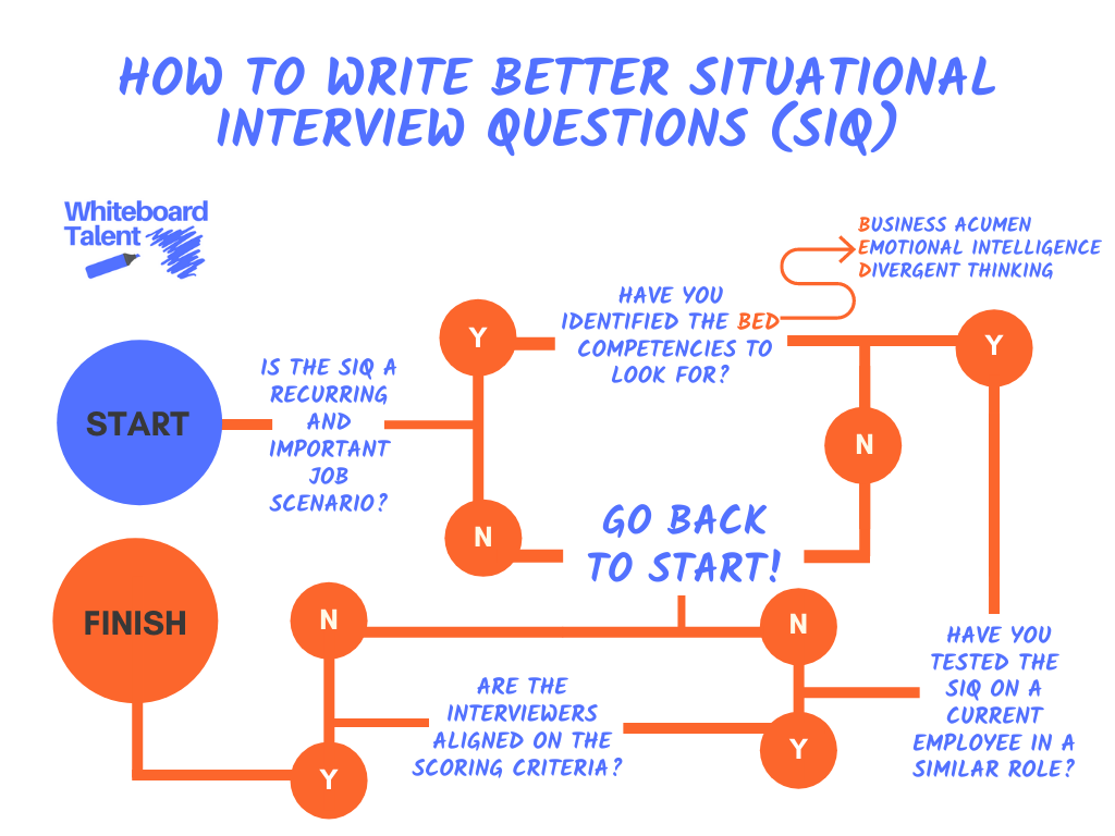 Situational Interview Questions (SIQ) process flow