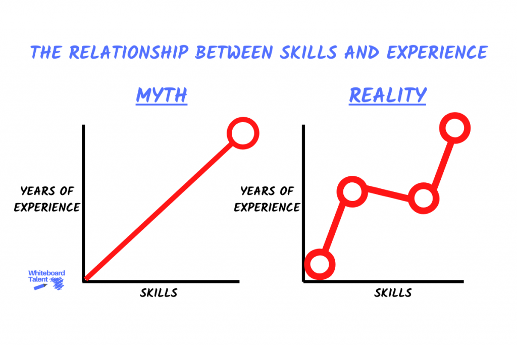 The relationship between skills and experience (charts)